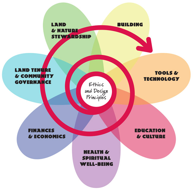 The 'Domains' of Permaculture.